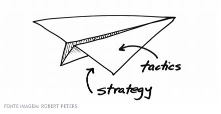 A estratégia direciona seus esforços, a tática os tira do chão. Simples assim :)